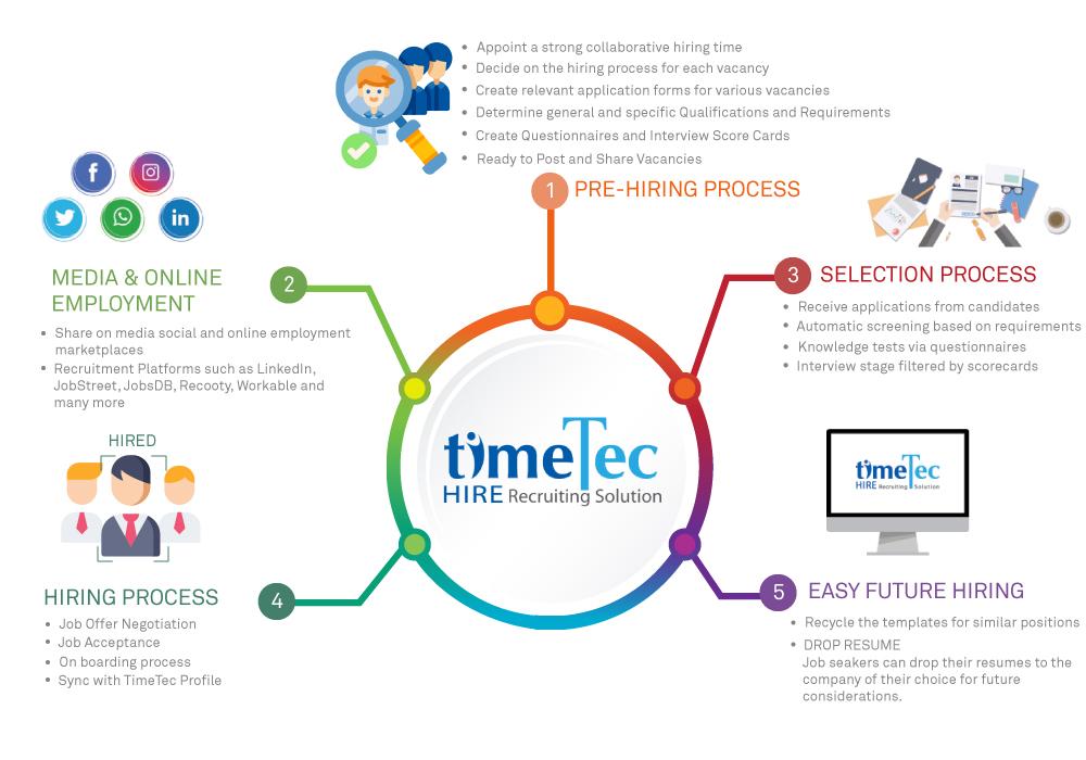 TimeTec Hire Diagram